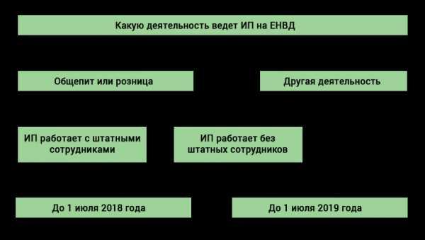 Професии которые будут востребованные в 2019 году новые фото